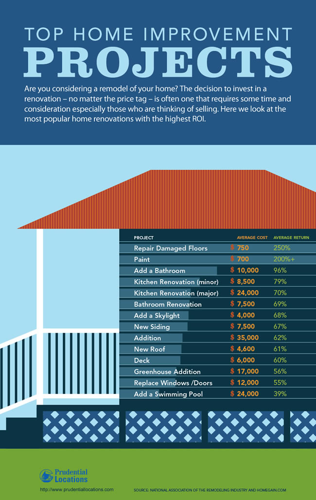 Home improvement projects moneymakers and money pits for Best housing projects